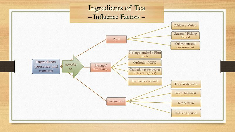 Tea Ingredients - Influcence Factors